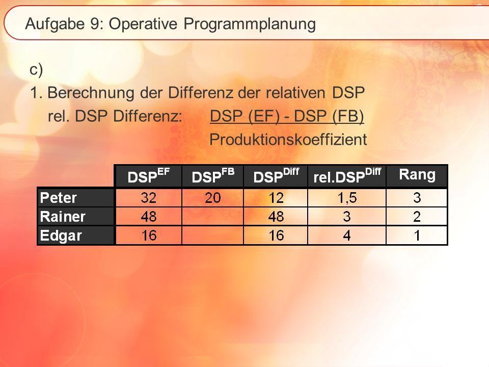 Aufgabe 9: Operative Programmplanung c) 1. Berechnung der Differenz der relativen DSP rel. DSP Differenz: DSP (EF) - DSP (FB) Produktionskoeffizient