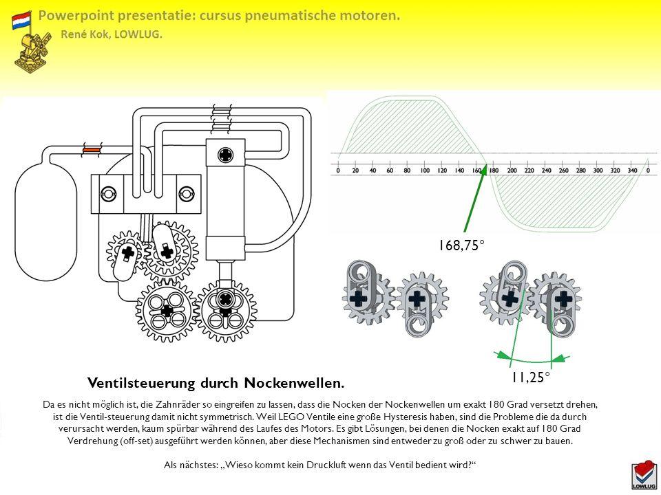 168,75° 11,25° Ventilsteuerung durch Nockenwellen.