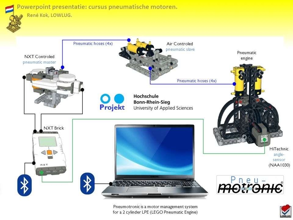 NXT Controled pneumatic master HiTechnic angle- sensor (NAA1030) Air Controled pneumatic slave Pneumatic engine NXT Brick Projekt Pneumatic hoses (4x) Pneumotronic is a motor management system for a 2 cylinder LPE (LEGO Pneumatic Engine)