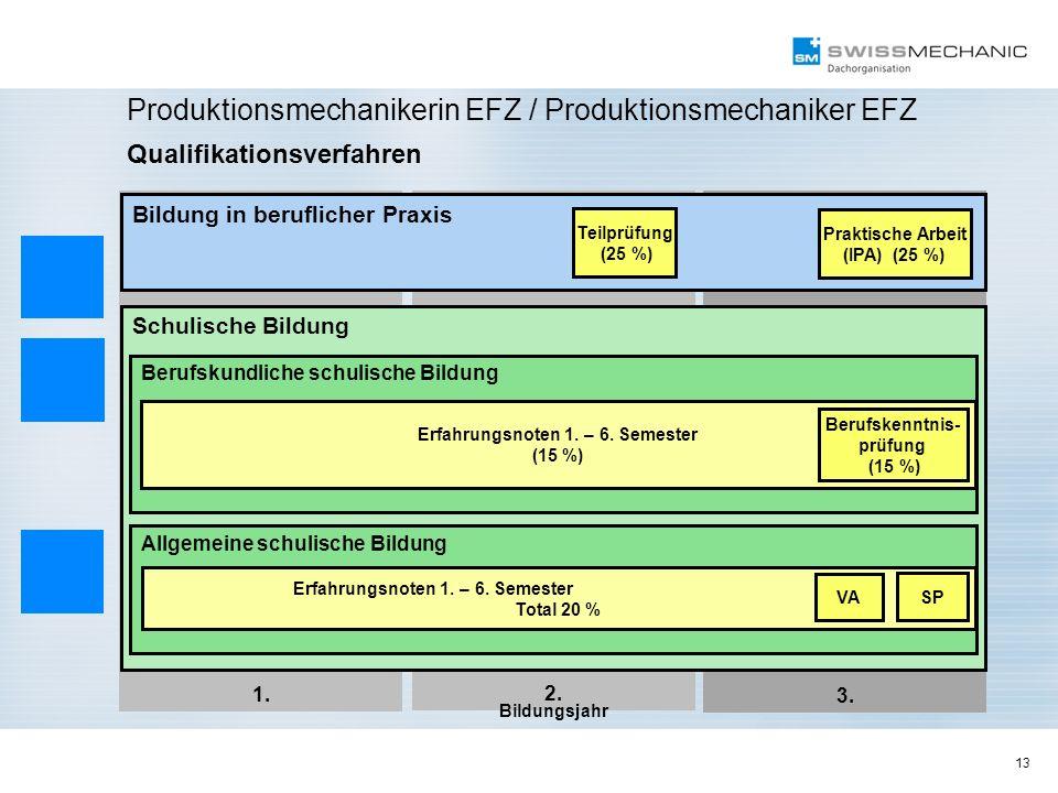 13 Produktionsmechanikerin EFZ / Produktionsmechaniker EFZ Qualifikationsverfahren 2. 1. 3. Bildung in beruflicher Praxis Praktische Arbeit (IPA) (25