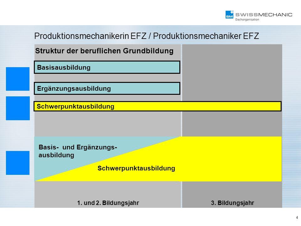 1. und 2. Bildungsjahr 3. Bildungsjahr Basisausbildung Ergänzungsausbildung Struktur der beruflichen Grundbildung 4 Produktionsmechanikerin EFZ / Prod