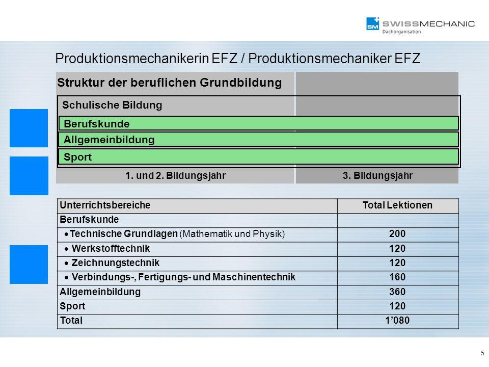 1. und 2. Bildungsjahr3. Bildungsjahr Struktur der beruflichen Grundbildung 5 Produktionsmechanikerin EFZ / Produktionsmechaniker EFZ Schulische Bildu