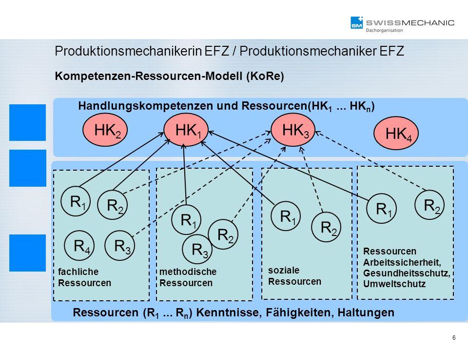 6 Produktionsmechanikerin EFZ / Produktionsmechaniker EFZ fachliche Ressourcen methodische Ressourcen Handlungskompetenzen und Ressourcen(HK 1... HK n