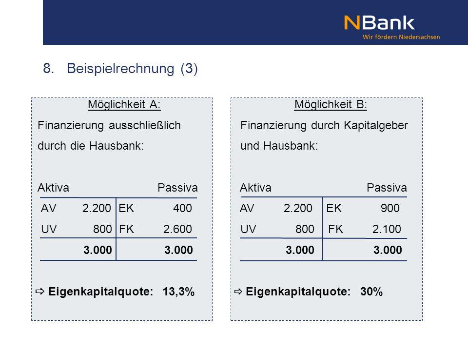 8. Beispielrechnung (3) Möglichkeit A: Finanzierung ausschließlich durch die Hausbank: Aktiva Passiva AV 2.200 EK 400 UV 800 FK 2.600 3.000 3.000 Eige