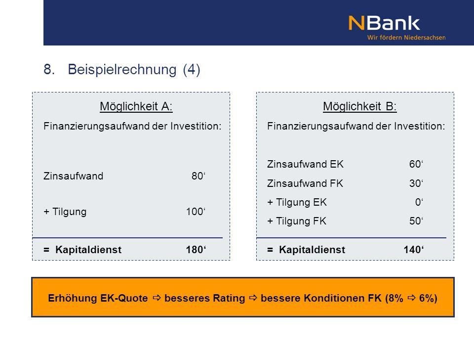 8. Beispielrechnung (4) Erhöhung EK-Quote besseres Rating bessere Konditionen FK (8% 6%) Möglichkeit B: Finanzierungsaufwand der Investition: Zinsaufw