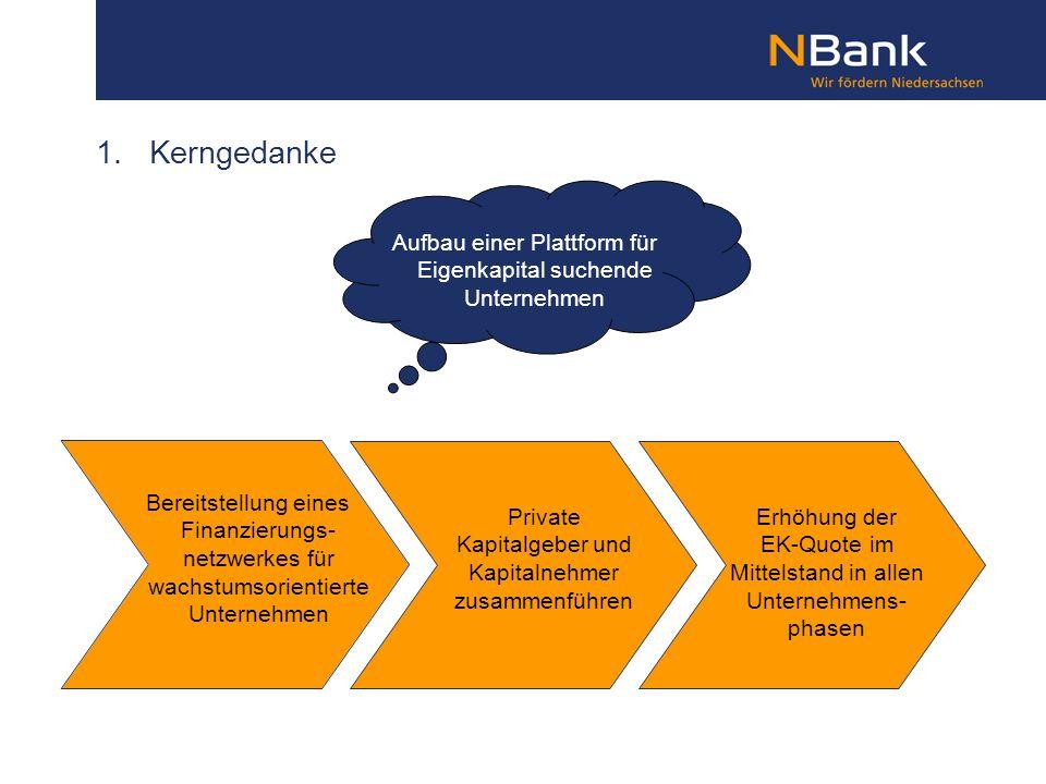 1. Kerngedanke Aufbau einer Plattform für Eigenkapital suchende Unternehmen Bereitstellung eines Finanzierungs- netzwerkes für wachstumsorientierte Un