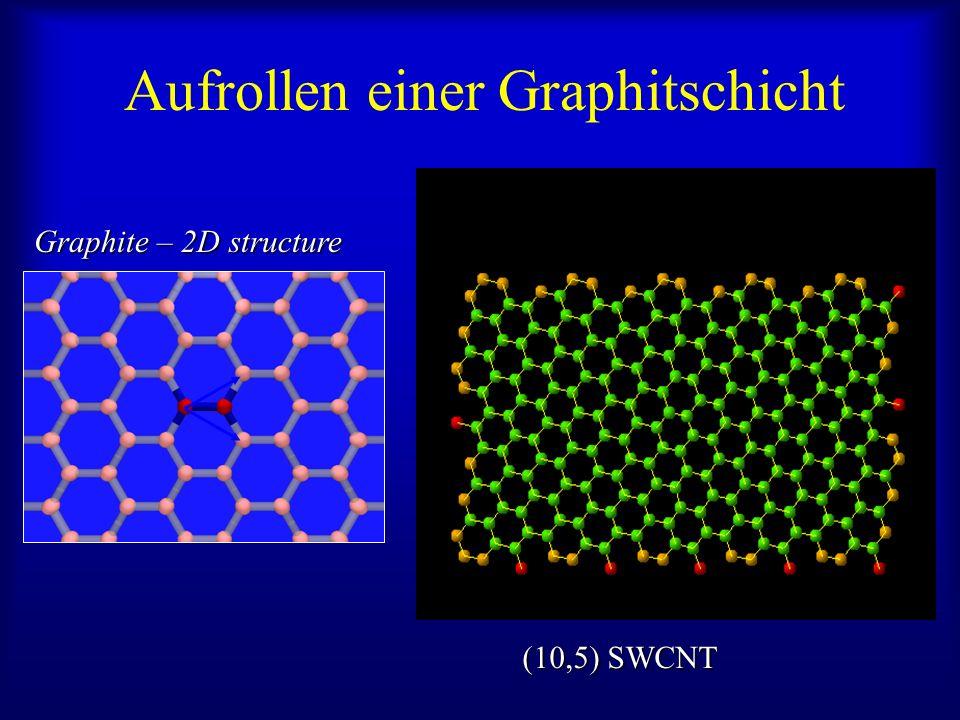 Aufrollen einer Graphitschicht (10,5) SWCNT Graphite – 2D structure