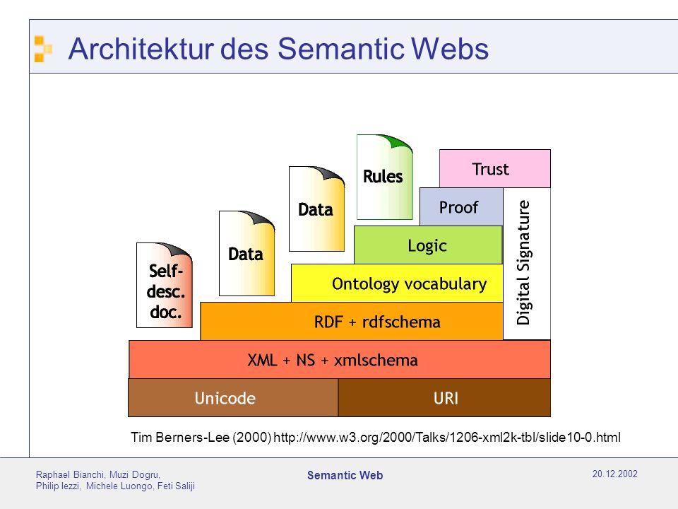 20.12.2002 Raphael Bianchi, Muzi Dogru, Philip Iezzi, Michele Luongo, Feti Saliji Semantic Web Architektur des Semantic Webs Tim Berners-Lee (2000) ht
