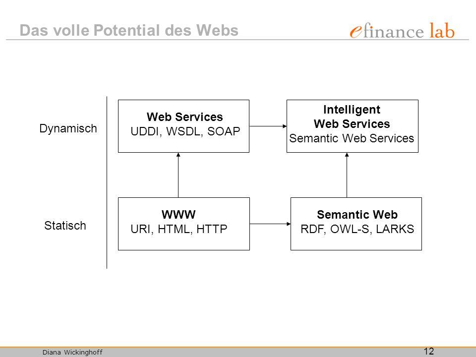 Diana Wickinghoff 12 Das volle Potential des Webs Dynamisch Statisch Web Services UDDI, WSDL, SOAP WWW URI, HTML, HTTP Intelligent Web Services Semant