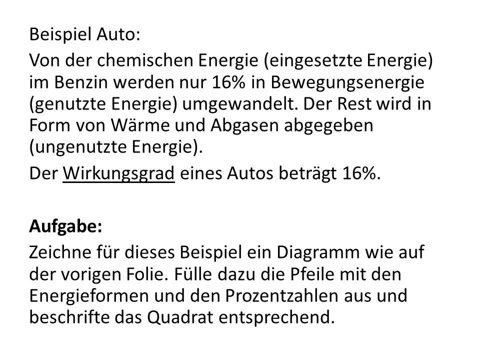 Beispiel Auto: Von der chemischen Energie (eingesetzte Energie) im Benzin werden nur 16% in Bewegungsenergie (genutzte Energie) umgewandelt. Der Rest
