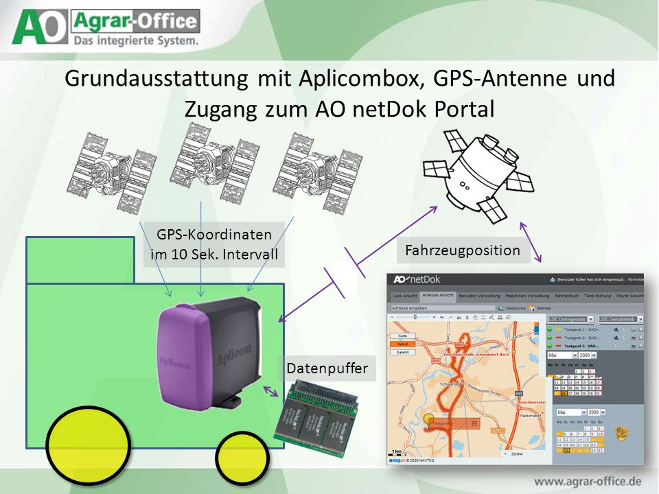 Grundausstattung mit Aplicombox, GPS-Antenne und Zugang zum AO netDok Portal GPS-Koordinaten im 10 Sek. Intervall Fahrzeugposition Datenpuffer