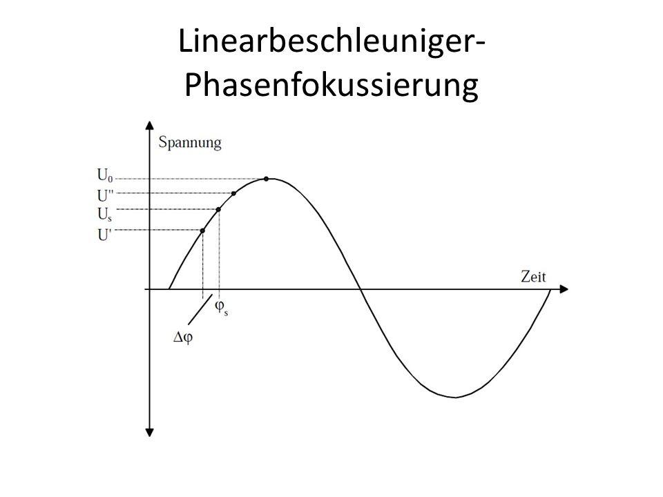 Linearbeschleuniger- Phasenfokussierung