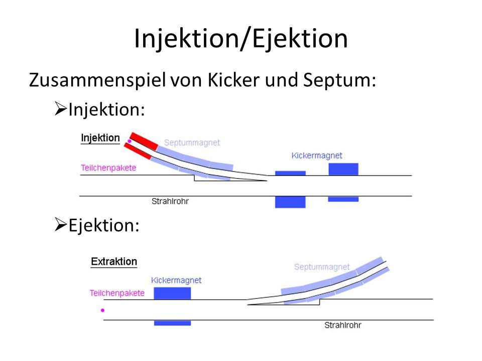 Injektion/Ejektion Zusammenspiel von Kicker und Septum: Injektion: Ejektion: