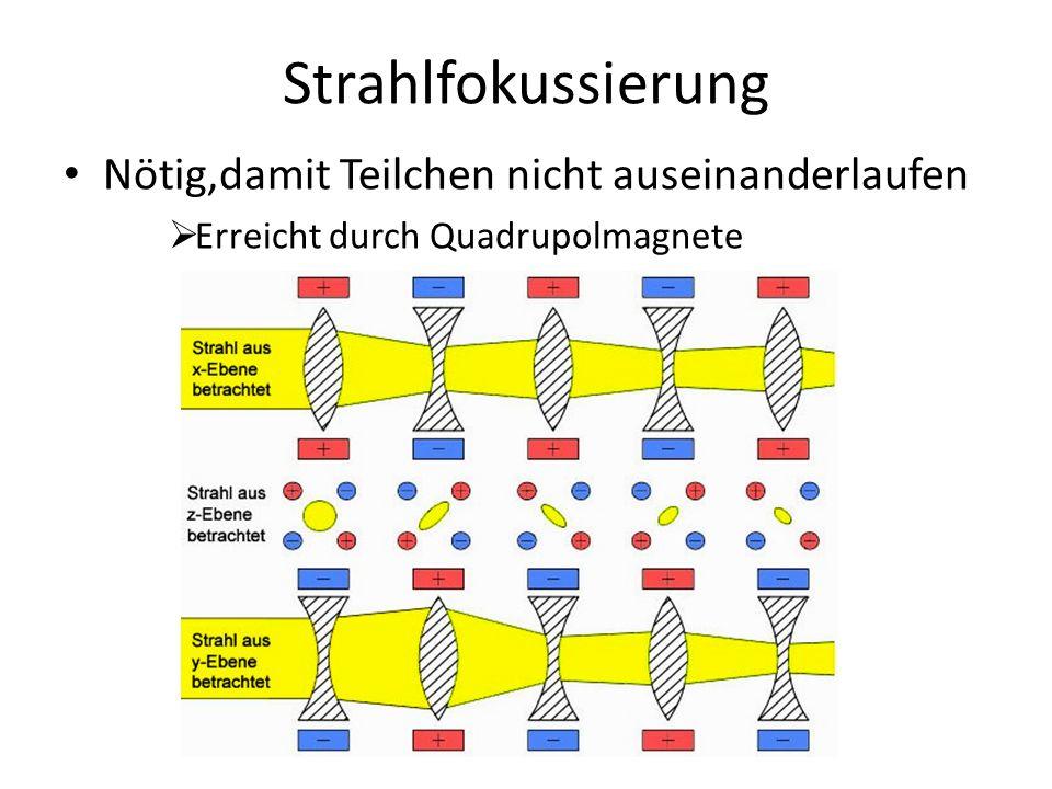 Strahlfokussierung Nötig,damit Teilchen nicht auseinanderlaufen Erreicht durch Quadrupolmagnete