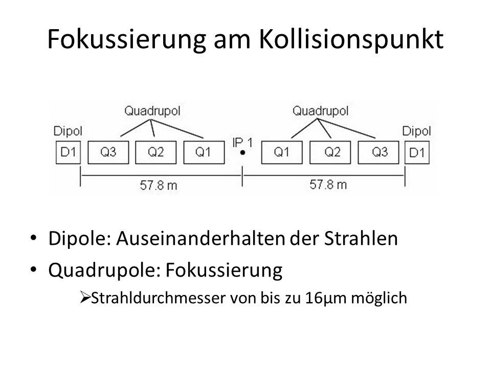 Fokussierung am Kollisionspunkt Dipole: Auseinanderhalten der Strahlen Quadrupole: Fokussierung Strahldurchmesser von bis zu 16μm möglich