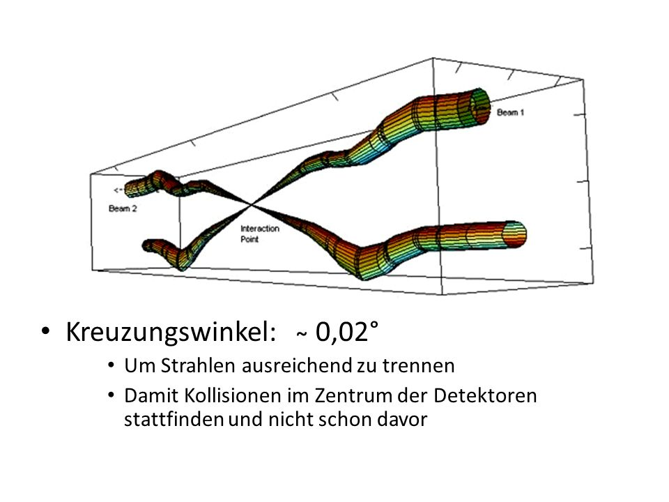 Kreuzungswinkel: ̴ 0,02° Um Strahlen ausreichend zu trennen Damit Kollisionen im Zentrum der Detektoren stattfinden und nicht schon davor