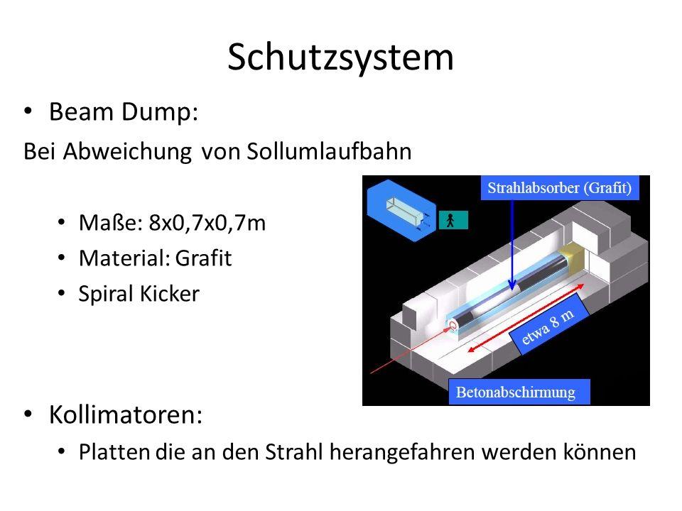 Schutzsystem Beam Dump: Bei Abweichung von Sollumlaufbahn Maße: 8x0,7x0,7m Material: Grafit Spiral Kicker Kollimatoren: Platten die an den Strahl hera