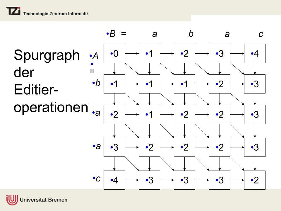 Spurgraph der Editier- operationen 0 1 2 3 4 1234 1123 1223 2223 3332 B = a b a c A = b a a c