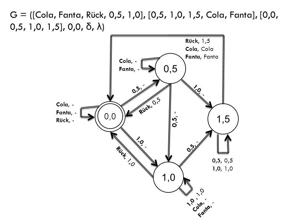0,0 0,5 1,5 1,0 1,0, - 0,5, - 1,0, - 0,5, - Rück, 0,5 Rück, 1,0 Rück, 1,5 Cola, Cola Fanta, Fanta 1,0, 1,0 Cola, - Fanta, - 0,5, - 0,5, 0,5 1,0, 1,0 C