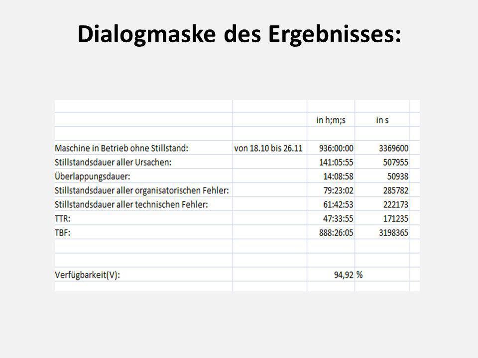 Dialogmaske des Ergebnisses: