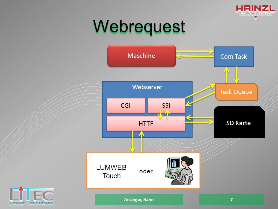 Webrequest Anzinger, Hahn7 Com Task Task Queue Webserver SSI HTTP CGI SD Karte Maschine LUMWEB Touch oder