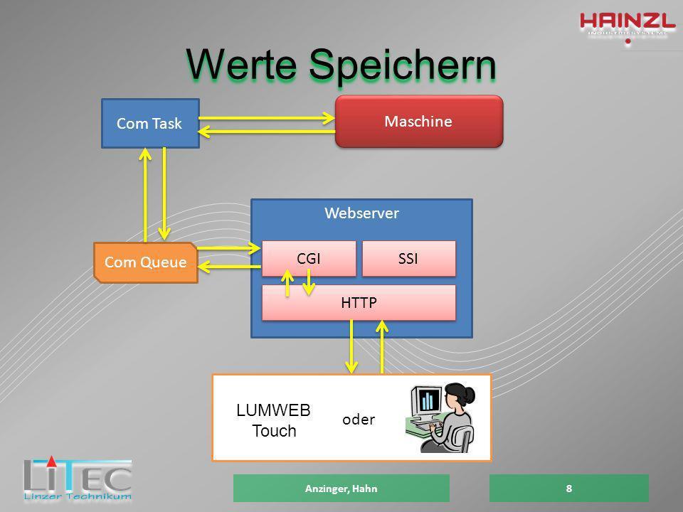 Webserver SSI HTTP CGI Werte Speichern Anzinger, Hahn8 Com Task Com Queue Maschine LUMWEB Touch oder