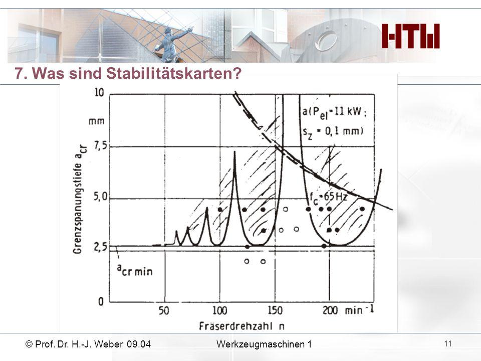 © Prof. Dr. H.-J. Weber 09.04Werkzeugmaschinen 1 11 7. Was sind Stabilitätskarten?