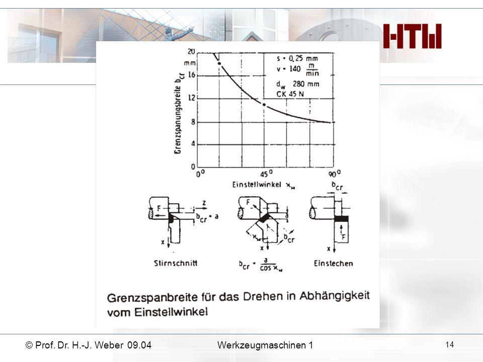© Prof. Dr. H.-J. Weber 09.04Werkzeugmaschinen 1 14