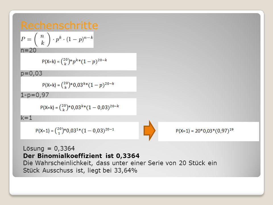 Rechenschritte n=20 p=0,03 1-p=0,97 k=1 Lösung = 0,3364 Der Binomialkoeffizient ist 0,3364 Die Wahrscheinlichkeit, dass unter einer Serie von 20 Stück