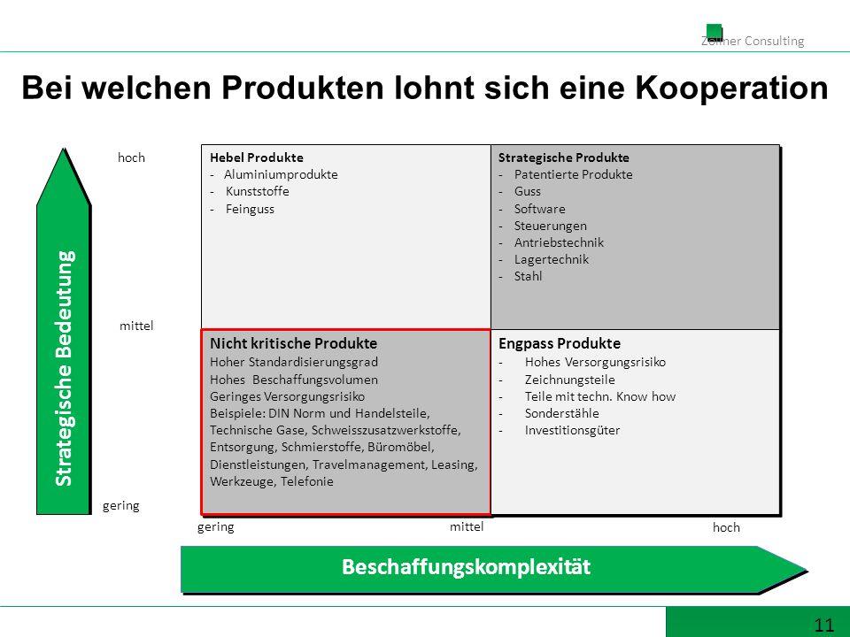11 Zöllner Consulting Hebel Produkte - Aluminiumprodukte -Kunststoffe -Feinguss Hebel Produkte - Aluminiumprodukte -Kunststoffe -Feinguss Strategische