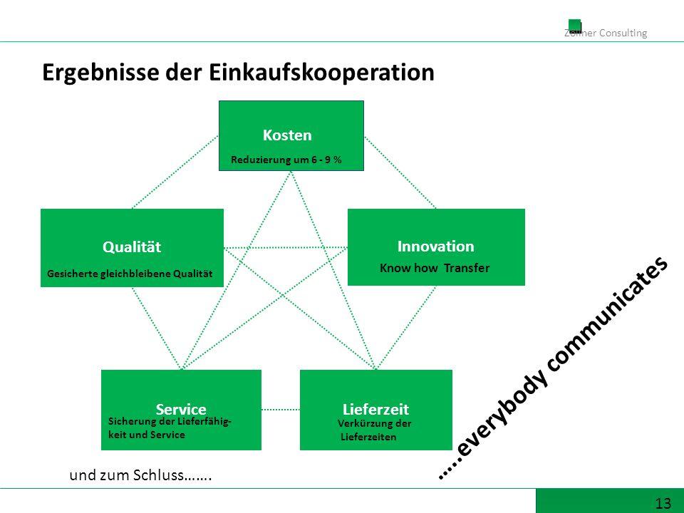 13 Zöllner Consulting …..everybody communicates Ergebnisse der Einkaufskooperation Innovation Kosten LieferzeitService Qualität Reduzierung um 6 - 9 %