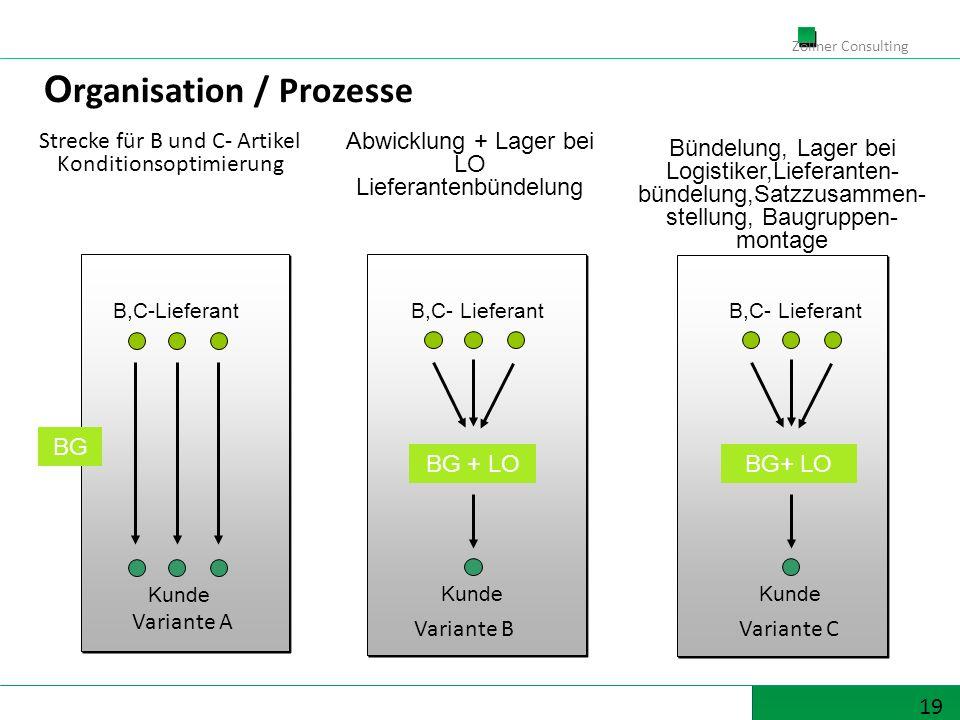 19 Zöllner Consulting O rganisation / Prozesse Kunde B,C- Lieferant Bündelung, Lager bei Logistiker,Lieferanten- bündelung,Satzzusammen- stellung, Baugruppen- montage Strecke für B und C- Artikel Konditionsoptimierung Kunde B,C-Lieferant BG BG + LO Kunde B,C- Lieferant BG+ LO Abwicklung + Lager bei LO Lieferantenbündelung Variante BVariante C Variante A