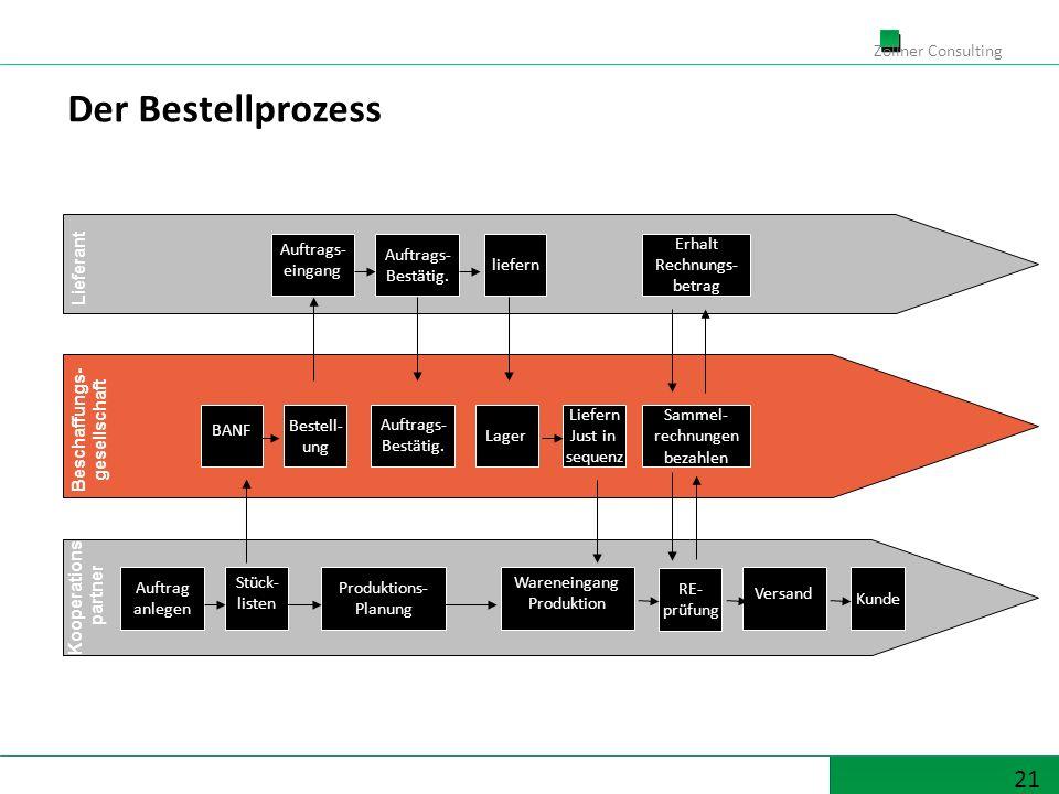 21 Zöllner Consulting Auftrags- eingang BANF Bestell- ung Beschaffungs- gesellschaft Kooperations- partner Lieferant Auftrag anlegen Stück- listen Auftrags- Bestätig.