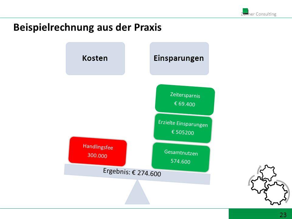 23 Zöllner Consulting KostenEinsparungen Gesamtnutzen 574.600 Erzielte Einsparungen 505200 Zeitersparnis 69.400 Handlingsfee 300.000 Ergebnis: 274.600