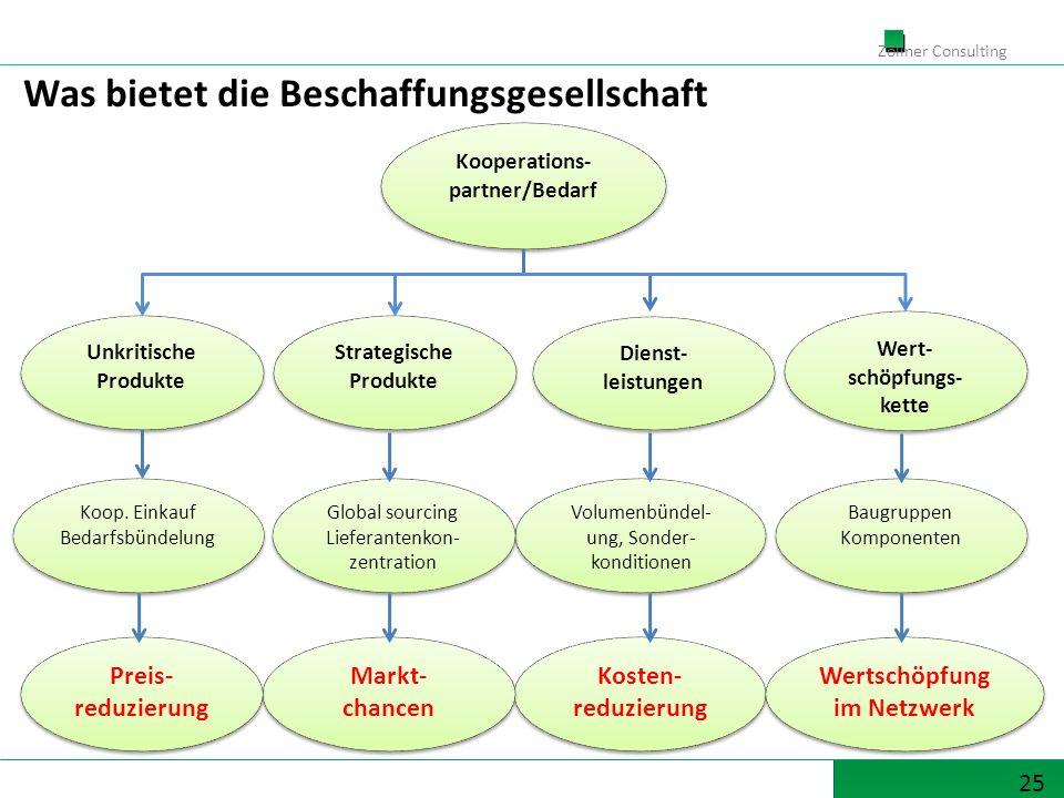 25 Zöllner Consulting Volumenbündel- ung, Sonder- konditionen Wert- schöpfungs- kette Dienst- leistungen Strategische Produkte Unkritische Produkte Un