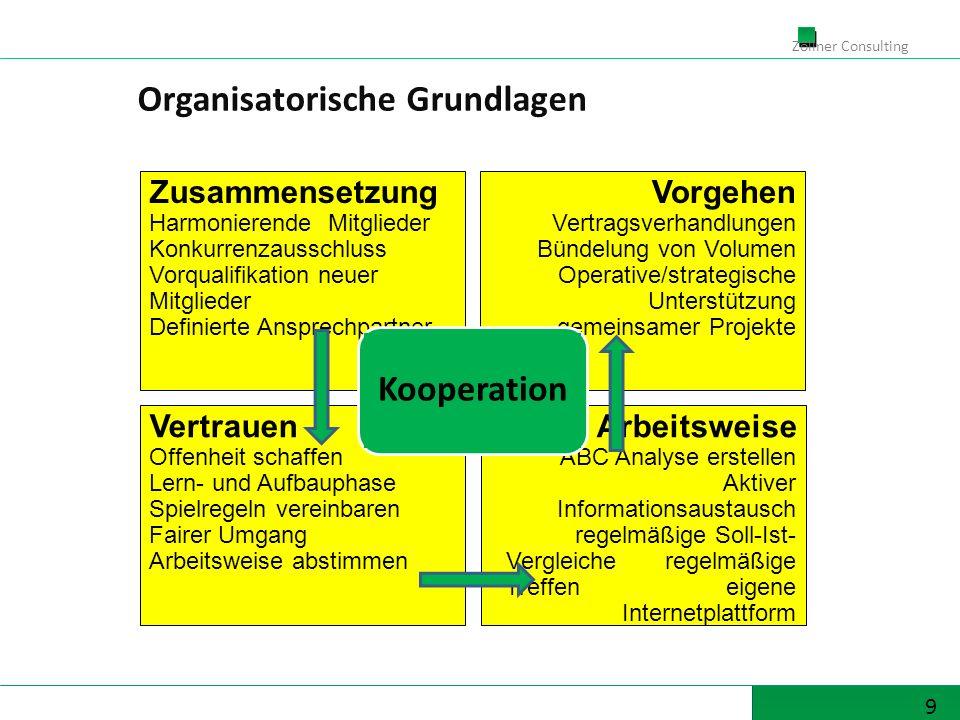 9 Zöllner Consulting Vorgehen Vertragsverhandlungen Bündelung von Volumen Operative/strategische Unterstützung gemeinsamer Projekte Arbeitsweise ABC A