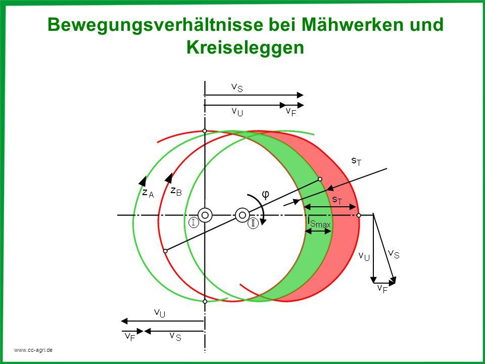 www.cc-agri.de Bewegungsverhältnisse bei Mähwerken und Kreiseleggen φ
