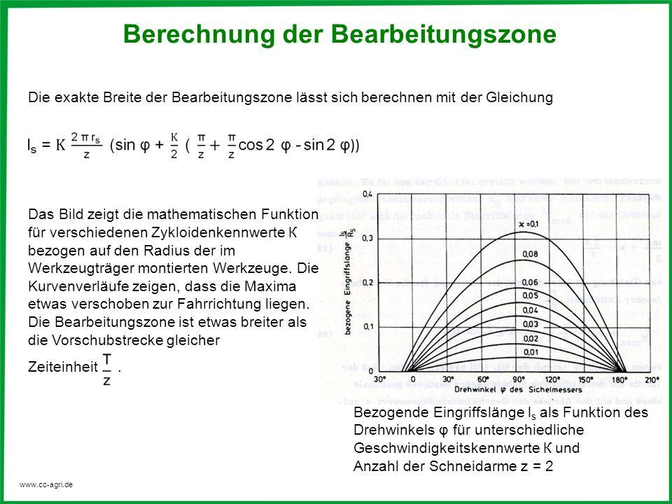 www.cc-agri.de Das Bild zeigt die mathematischen Funktion für verschiedenen Zykloidenkennwerte К bezogen auf den Radius der im Werkzeugträger montiert