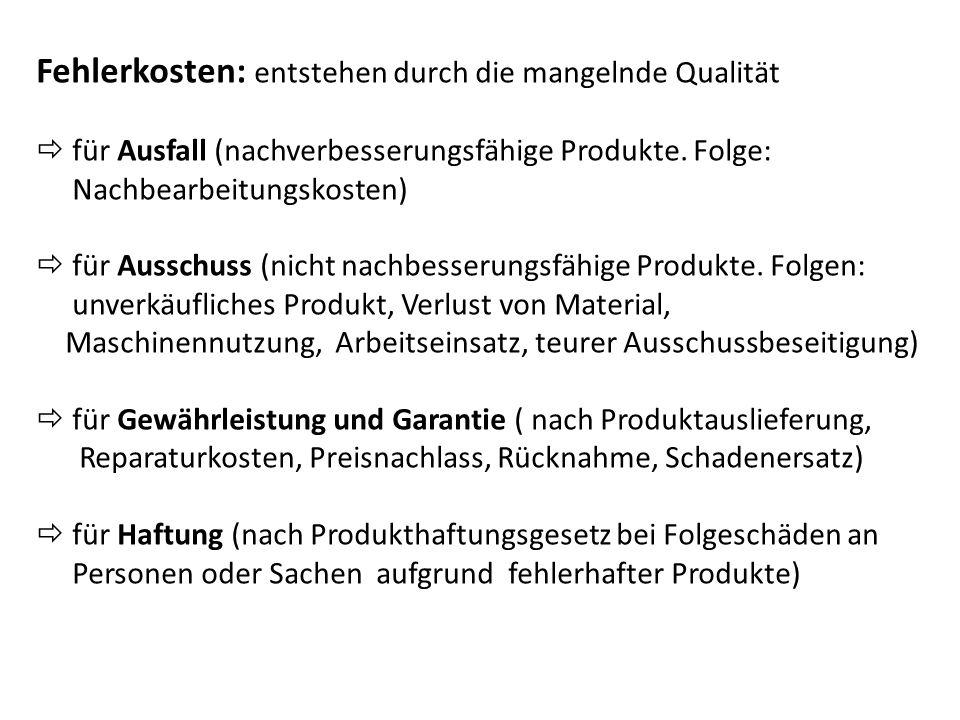 Fehlerkosten: entstehen durch die mangelnde Qualität für Ausfall (nachverbesserungsfähige Produkte.