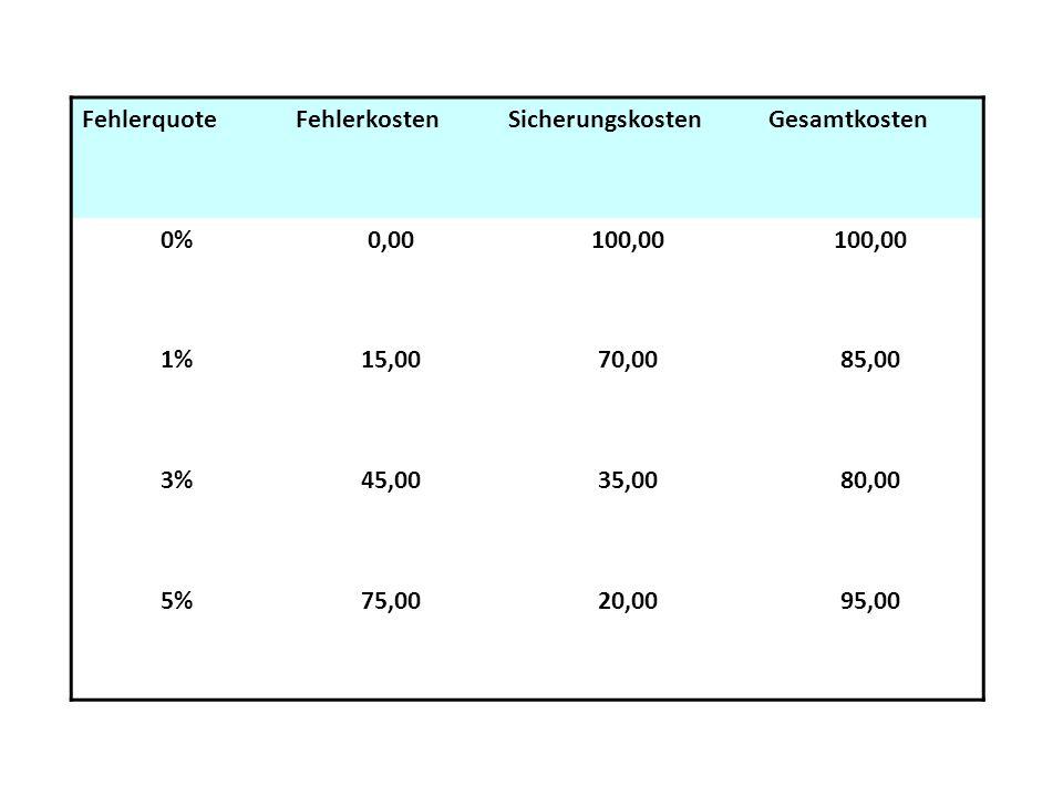 FehlerquoteFehlerkostenSicherungskostenGesamtkosten 0%0,00100,00 1%15,0070,0085,00 3%45,0035,0080,00 5%75,0020,0095,00