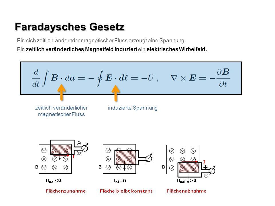 Faradaysches Gesetz Ein sich zeitlich ändernder magnetischer Fluss erzeugt eine Spannung.