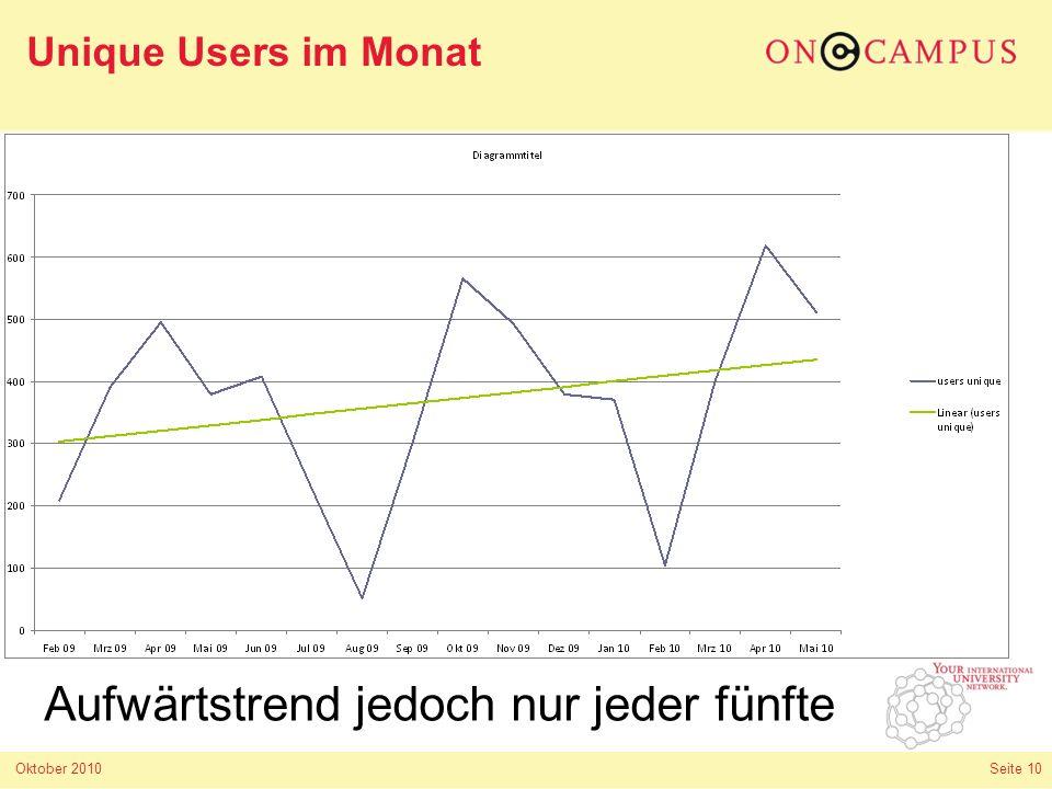 Oktober 2010 Seite 10 Unique Users im Monat Aufwärtstrend jedoch nur jeder fünfte