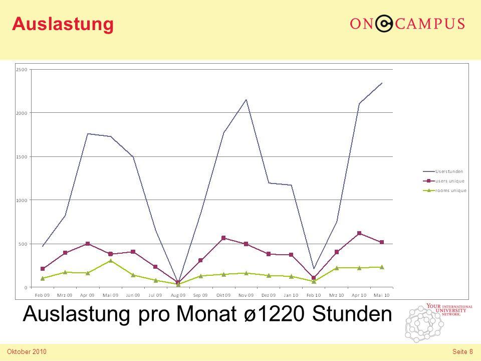 Oktober 2010 Seite 9 Auslastung Stunden pro Monat Auslastung pro Monat ø1220 Stunden