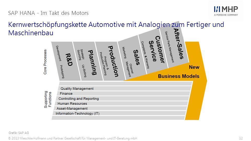 © 2013 Mieschke Hofmann und Partner Gesellschaft für Management- und IT-Beratung mbH12 Kernwertschöpfungskette Automotive mit Analogien zum Fertiger u