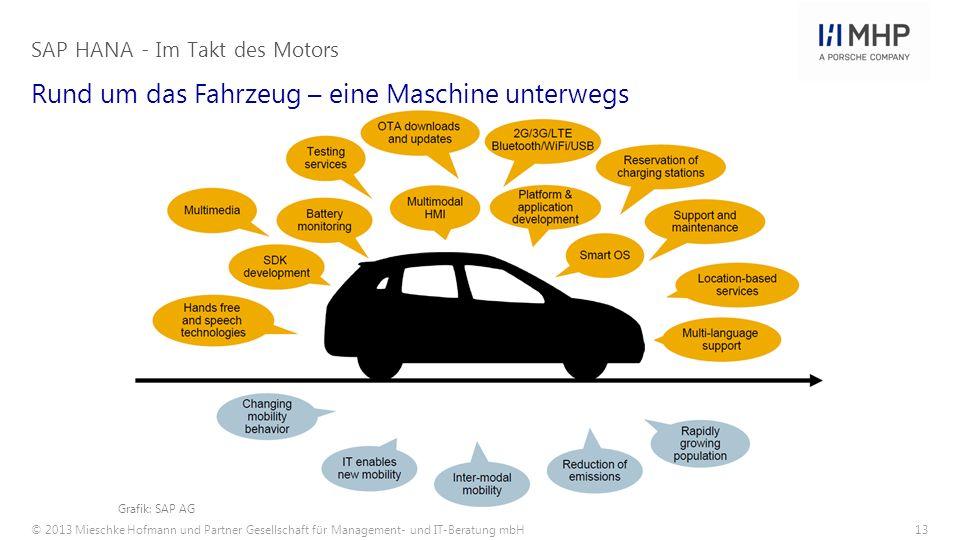 © 2013 Mieschke Hofmann und Partner Gesellschaft für Management- und IT-Beratung mbH13 Rund um das Fahrzeug – eine Maschine unterwegs SAP HANA - Im Ta