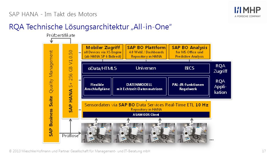 © 2013 Mieschke Hofmann und Partner Gesellschaft für Management- und IT-Beratung mbH17 RQA Technische Lösungsarchitektur All-in-One SAP HANA - Im Takt