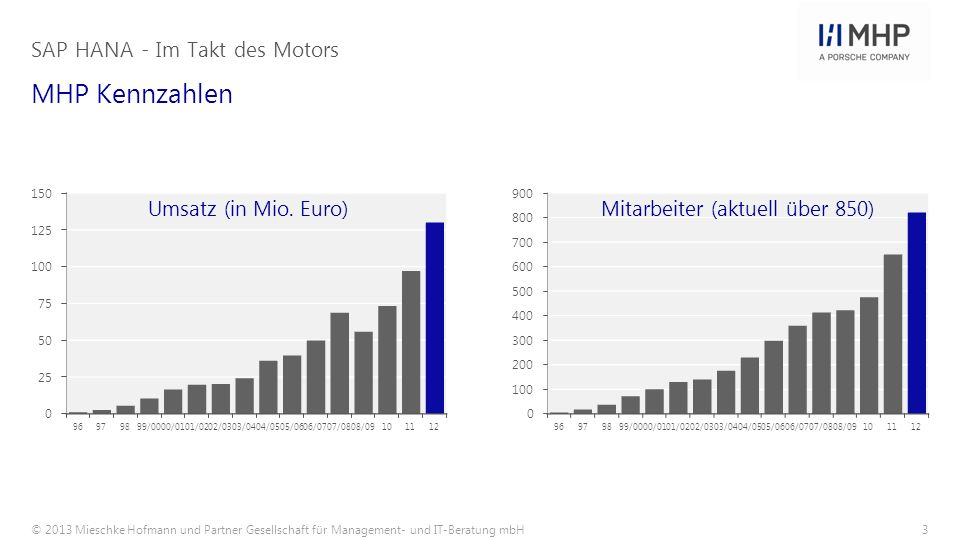 © 2013 Mieschke Hofmann und Partner Gesellschaft für Management- und IT-Beratung mbH4 Wir unterstützen unsere Kunden weltweit mit mehr als 900 Beratern SAP HANA - Im Takt des Motors