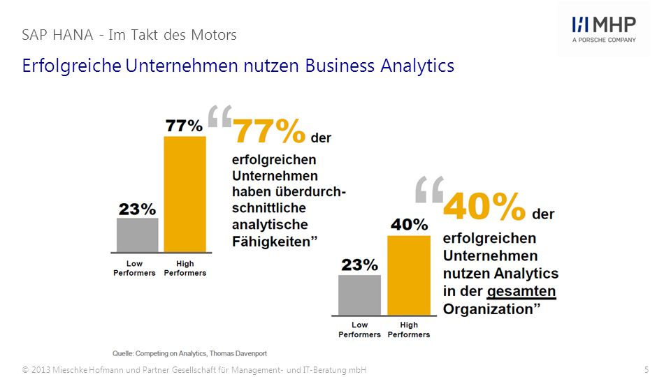 © 2013 Mieschke Hofmann und Partner Gesellschaft für Management- und IT-Beratung mbH5 Erfolgreiche Unternehmen nutzen Business Analytics SAP HANA - Im