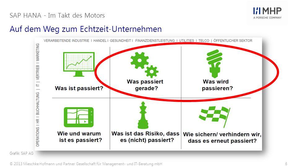 © 2013 Mieschke Hofmann und Partner Gesellschaft für Management- und IT-Beratung mbH6 Auf dem Weg zum Echtzeit-Unternehmen SAP HANA - Im Takt des Moto
