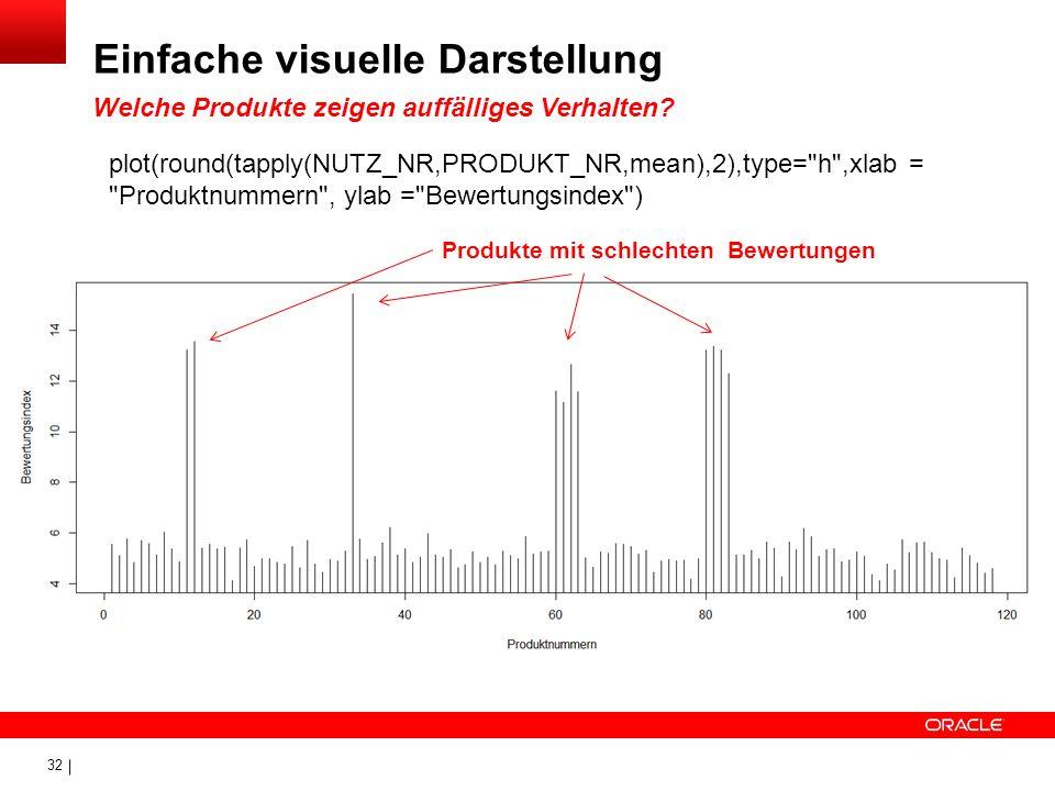 32 Einfache visuelle Darstellung Welche Produkte zeigen auffälliges Verhalten? plot(round(tapply(NUTZ_NR,PRODUKT_NR,mean),2),type=